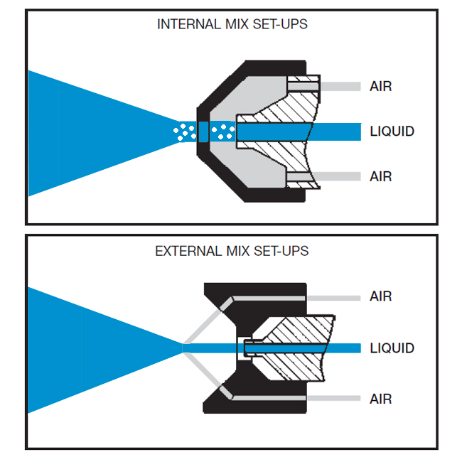 Internal mix and external mix atomiser tip/cap configurations from PNR.
